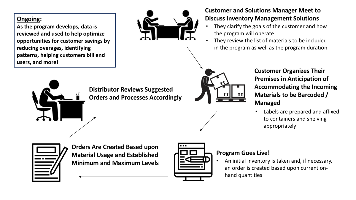 Inventory Management Solutions   HZ Electric Supply